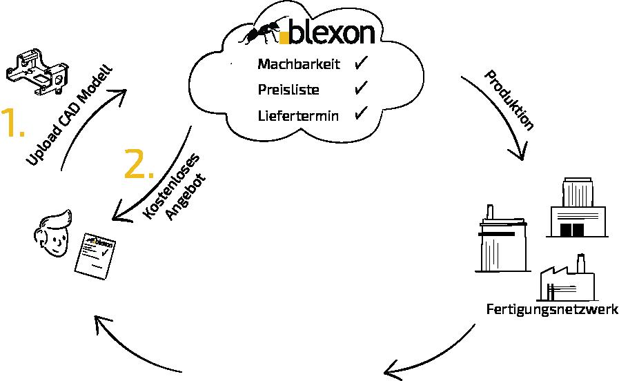 Individuelle Blechteile bestellen Sie bei Blexon direkt ab CAD Modell in 3 einfachen Schritten