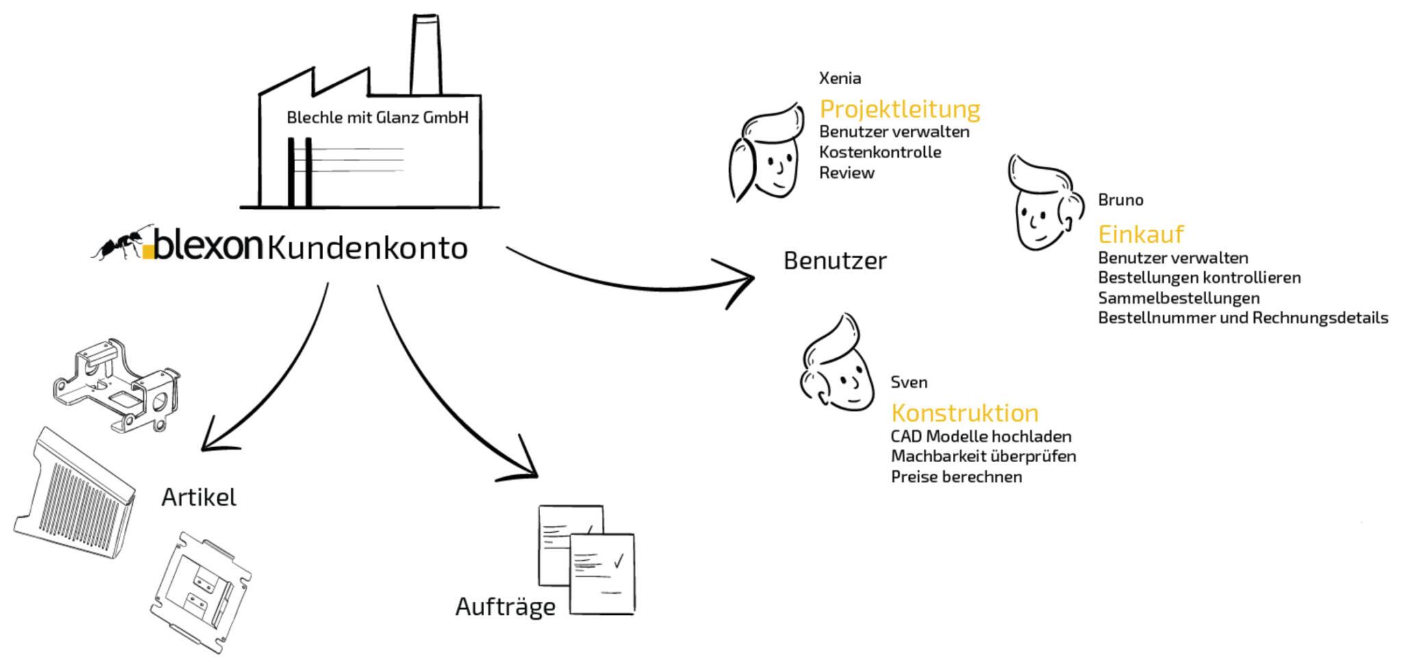 Bei Blexon teilen sich die Benutzer ein gemeinsames Konto und können so individuelle Blechteile nach Mass direkt ab CAD Modell bestellen.